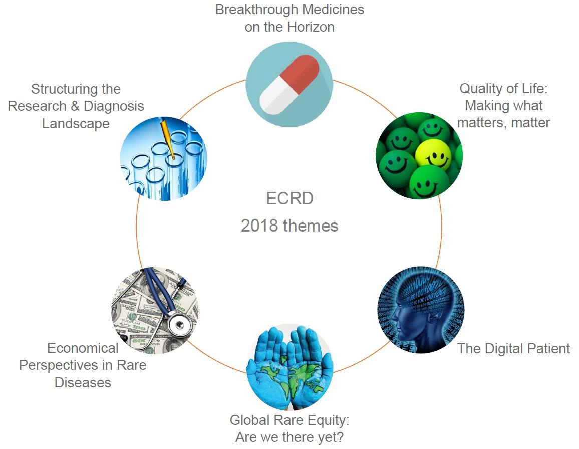 Themes ECRD